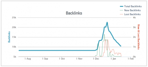 backlink spike