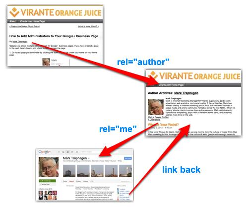 Google Authorship rel=author linking