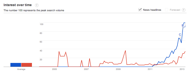 authorship-authorrank-trends