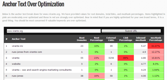 anchor text over optimization results page
