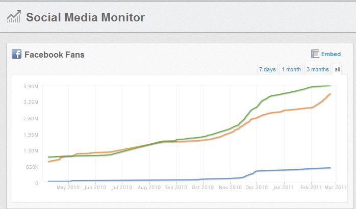 Wildfire Social Graph