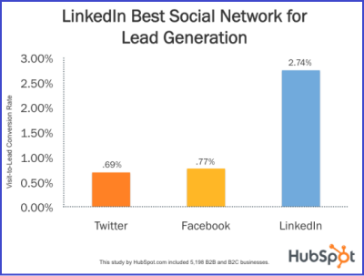 LinkedIn Leads Graph