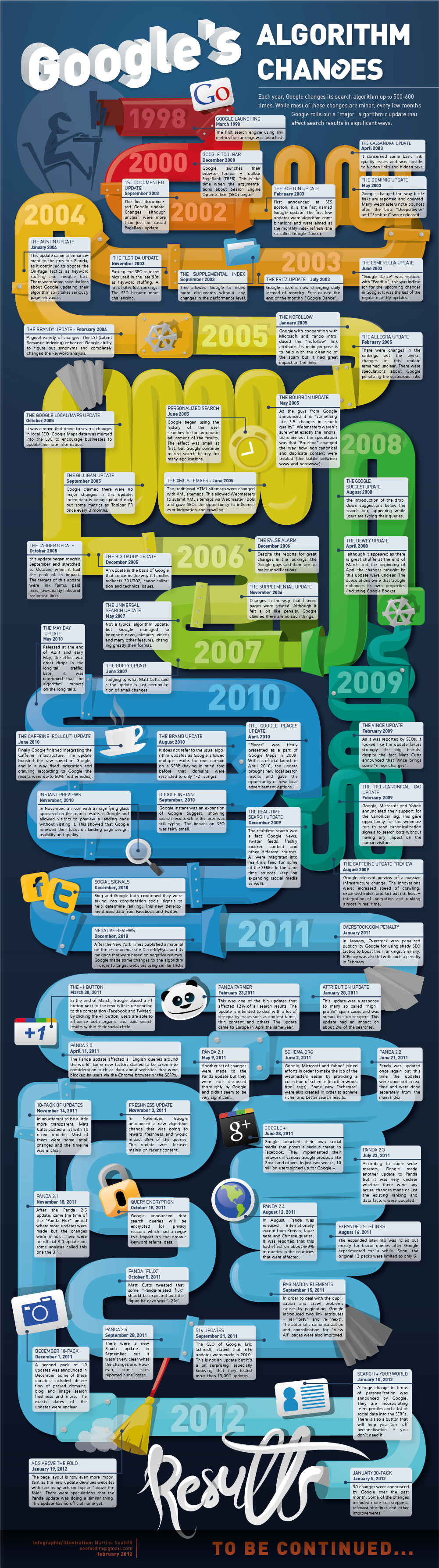 Google Algorithm Changes Infographic