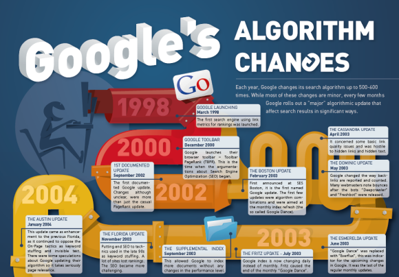 Google Algorithm Changes Infographic Preview