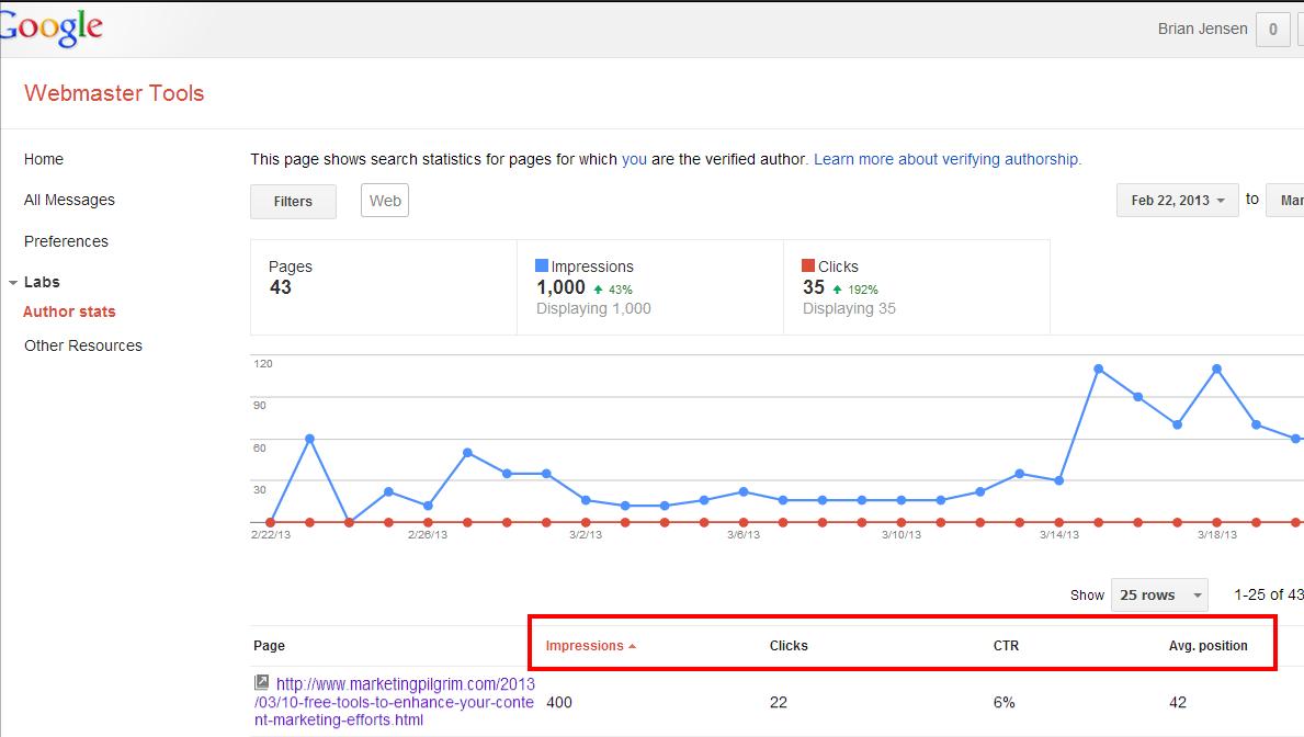 Google Author Stats